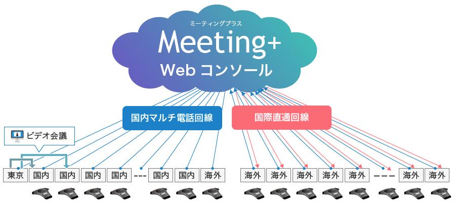 Meeting+ウェブコンソール